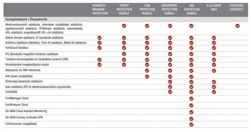 Fortinet Security Bundles biztonsági előfizetések csomagjánlatok HRP