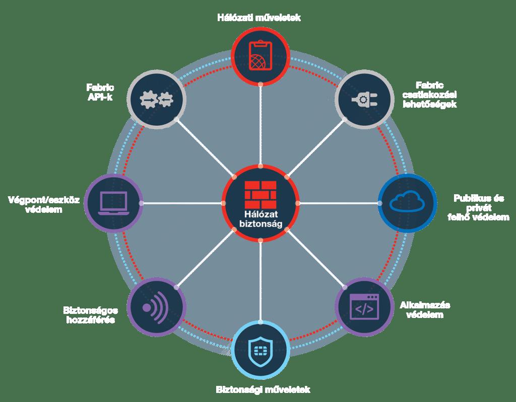 Fortinet hálózatbiztonság Fortinet Security Fabric összetevők